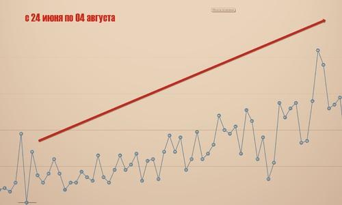 У нас такими темпами через месяц будут тысячи заразившихся covid-19