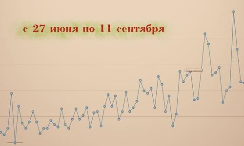 Кривая ковида в Крыму неумолимо стремится вверх