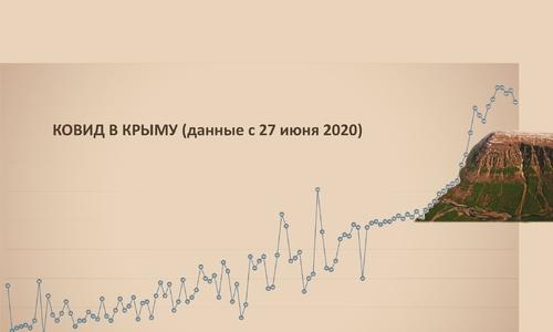 Глава Крыма описал ситуацию с ковидом словами «Все нормально»