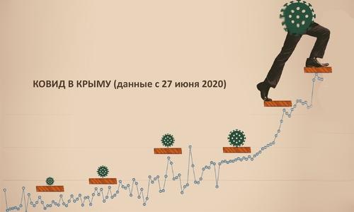 Каждый новый шаг ковида в Крыму все шире
