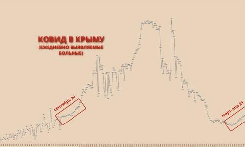 Нынешняя динамика роста заболеваний в Крыму сродни сентябрю 2020 года