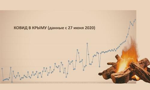 Минздрав Крыма прогнозирует «эру ковида» еще на полгода