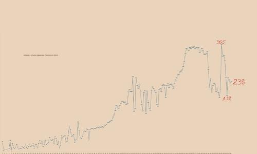 Смотрите график по ковиду и делайте выводы сами