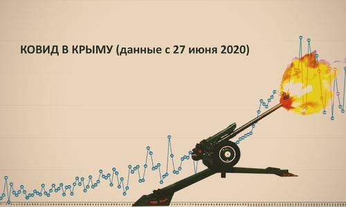 Ковид в Крыму прет в гору. Власти вроде в панике
