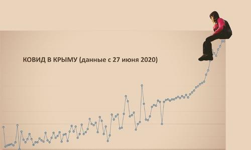 Ковид в Крыму решил пару дней отдохнуть