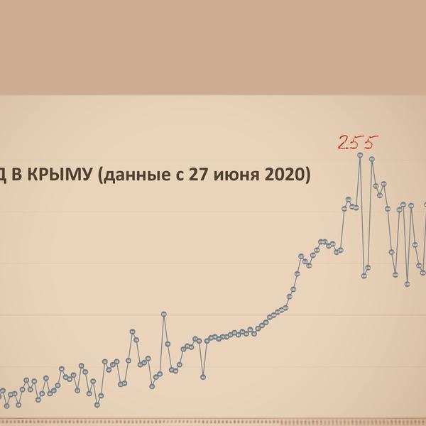 229 новых случаев ковида в Крыму. Антирекорд пока 255